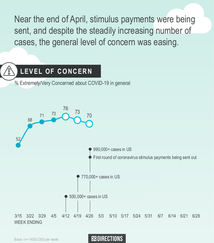 Near the end of April, stimulus payments were being sent, and despite the steadily increasing number of cases, the general level of concern was easing.